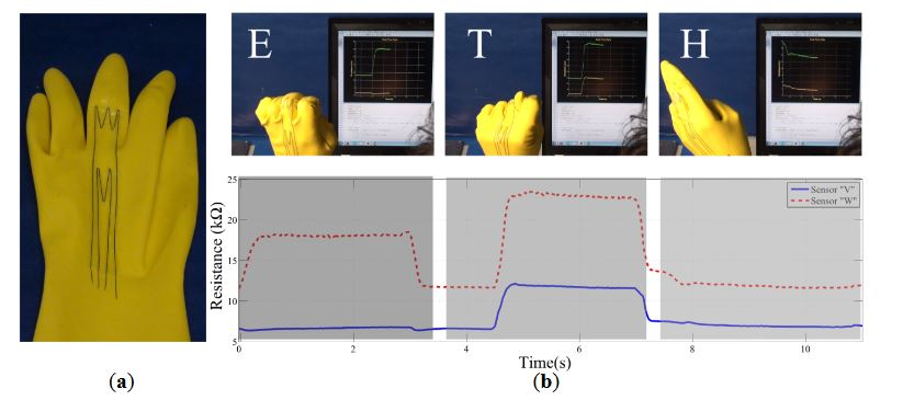 Figure 9. Experiments with CTPE sensors attached on plastic gloves to detect complex hand postures