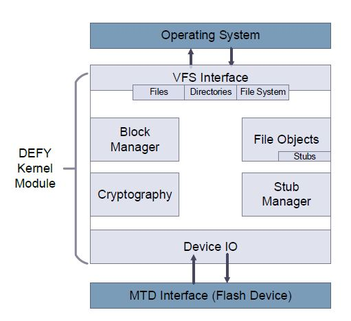 Figure 3.1: A high-level system view of the DEFY kernel module