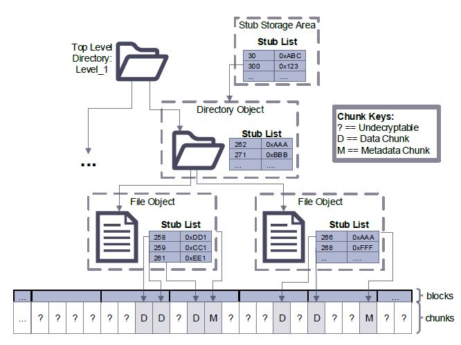 Figure 4.3: An example of how metadata (stubs) and data are stored in DEFY