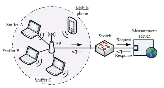 Fig. 3: The testbed setup where the packet sniffers, mobile phone, and wireless AP are placed within a distance of 0.5m