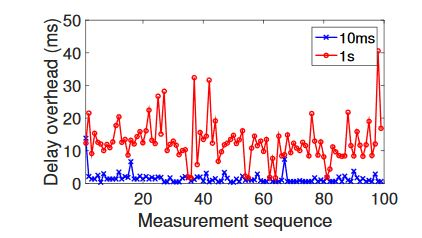 Fig. 13: Delay overheads in time series when using ping with packet sending intervals of 10ms and 1s
